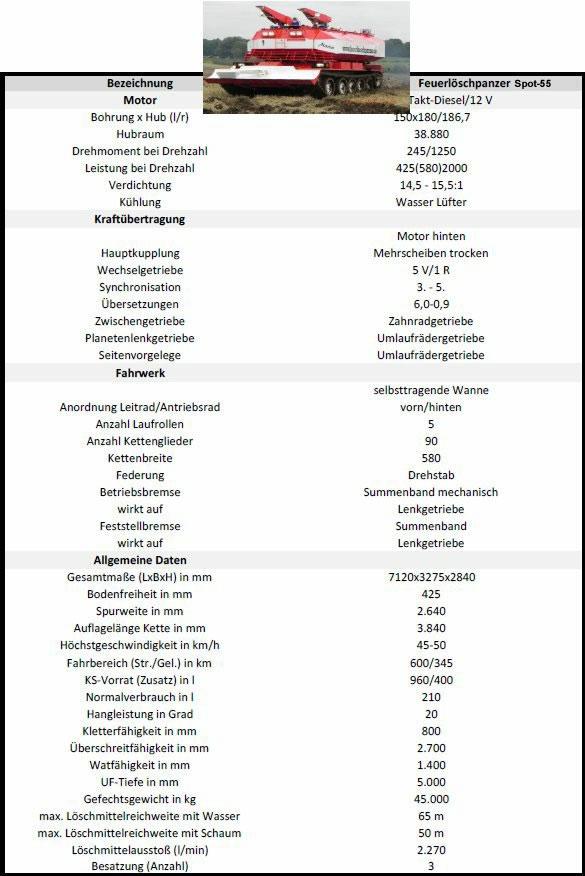 Datenblatt Feuerlöschpanzer Spot-55