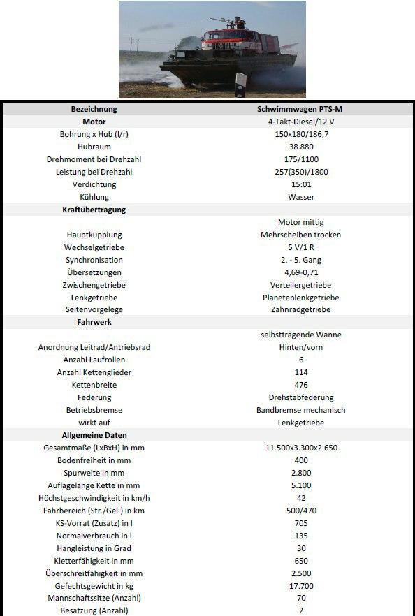 Datenblatt Schwimmwagen / Schwimmfähre PTS-M